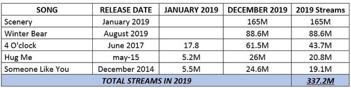 Lượt stream các ca khúc của V trong năm 2019 trên nền tảng.