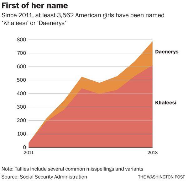Kể từ năm 2011, đã có hơn 3500 bé gái người Mỹ được đặt tên là Khaleesi hoặc Daenerys hoặc đại loại thế.