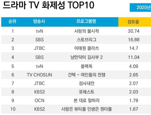 'Crash Landing On You' lọt top phim ăn khách của tvN, Son Ye Jin 'vượt mặt' Hyun Bin trở thành diễn viên được yêu thích nhất 3