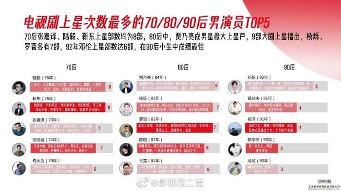 Danh sách diễn viên có phim chiếu đài nhiều nhất từ 2015 - 2020: Không phải Triệu Lệ Dĩnh, Dương Mịch, Tôn Lệ đây mới là cái tên 'xưng hậu' 3