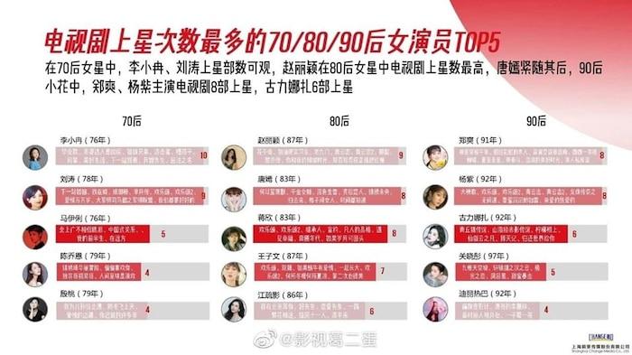 Danh sách diễn viên có phim chiếu đài nhiều nhất từ 2015 - 2020: Không phải Triệu Lệ Dĩnh, Dương Mịch, Tôn Lệ đây mới là cái tên 'xưng hậu' 4