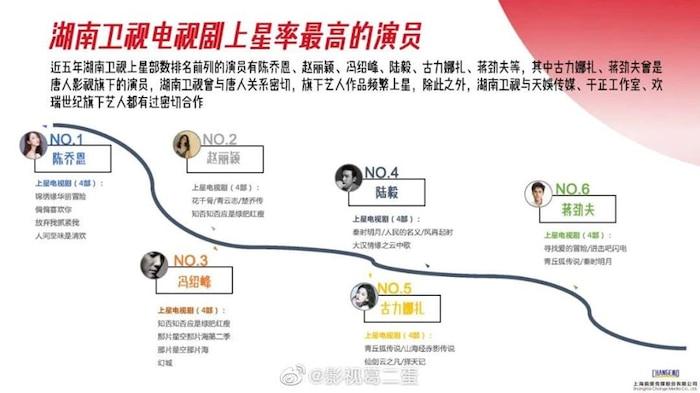 Danh sách diễn viên có phim chiếu đài nhiều nhất từ 2015 - 2020: Không phải Triệu Lệ Dĩnh, Dương Mịch, Tôn Lệ đây mới là cái tên 'xưng hậu' 5