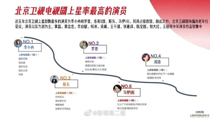 Danh sách diễn viên có phim chiếu đài nhiều nhất từ 2015 - 2020: Không phải Triệu Lệ Dĩnh, Dương Mịch, Tôn Lệ đây mới là cái tên 'xưng hậu' 6