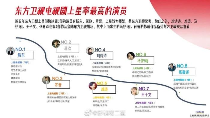 Danh sách diễn viên có phim chiếu đài nhiều nhất từ 2015 - 2020: Không phải Triệu Lệ Dĩnh, Dương Mịch, Tôn Lệ đây mới là cái tên 'xưng hậu' 7