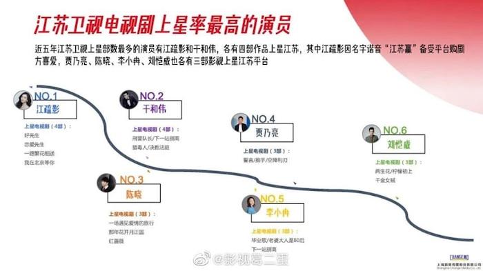 Danh sách diễn viên có phim chiếu đài nhiều nhất từ 2015 - 2020: Không phải Triệu Lệ Dĩnh, Dương Mịch, Tôn Lệ đây mới là cái tên 'xưng hậu' 8