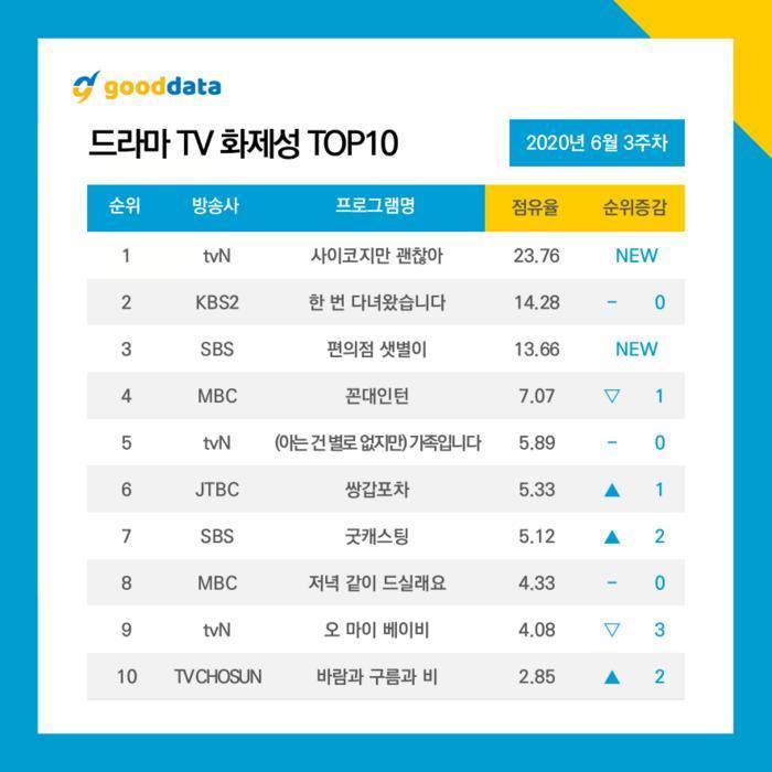 Top 10 diễn viên - phim Hàn hot nhất tuần 3 tháng 6: Kim Soo Hyun - Seo Ye Ji áp đảo Ji Chang Wook 8