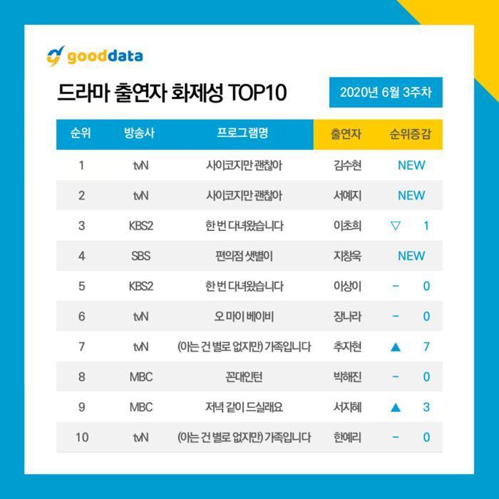 Top 10 diễn viên - phim Hàn hot nhất tuần 3 tháng 6: Kim Soo Hyun - Seo Ye Ji áp đảo Ji Chang Wook 9