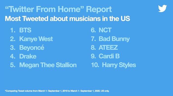 Top 10 nghệ sĩ được tweet nhiều nhất từ 01/03/2020 - 01/09/2020.