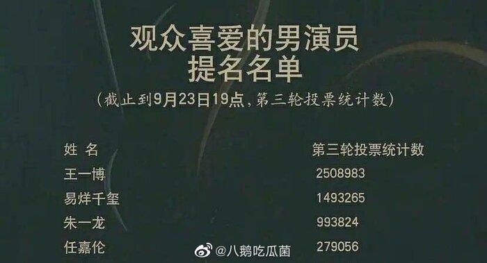 Fandom Dịch Dương Thiên Tỉ và Nhậm Gia Luân tuyên bố dừng bỏ phiếu cho thần tượng trong cuộc đua Kim Ưng 2020 3