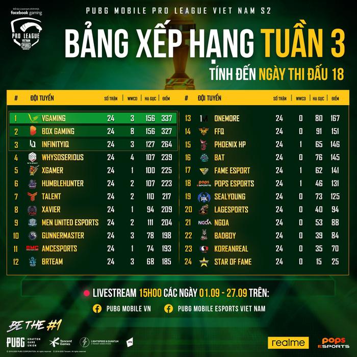 Soán ngôi BOX Gaming, V Gaming chính thức trở thành tân vương của PUBG Mobile Việt Nam, ẵm ngay 300 triệu đồng tiền thưởng 1