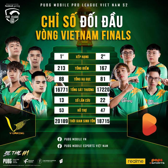 Thành tích của V Gaming và BOX Gaming tại vòng VIệt Nam Finals.