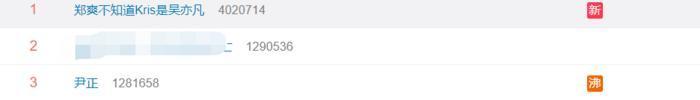 Không biết Kris là Ngô Diệc Phàm, Trịnh Sảng lên thẳng No.1 hotsearch Weibo 5
