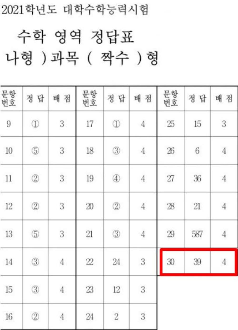 Thí sinh này cho biết mình không có đủ thời gian làm hết 30 và đã 'viết lụi' sinh nhật của Taeyeon vào đáp án câu cuối.