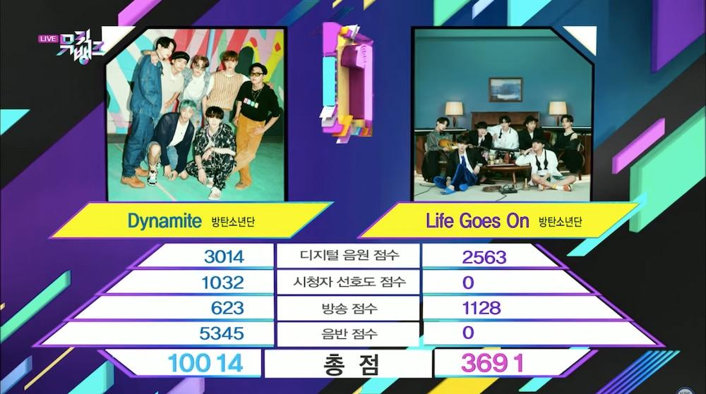 Một pha 'tự hủy' của BTS trên Music Bank, Dynamite đánh bại Life Goes On để mang về chiếc cúp thứ 26.