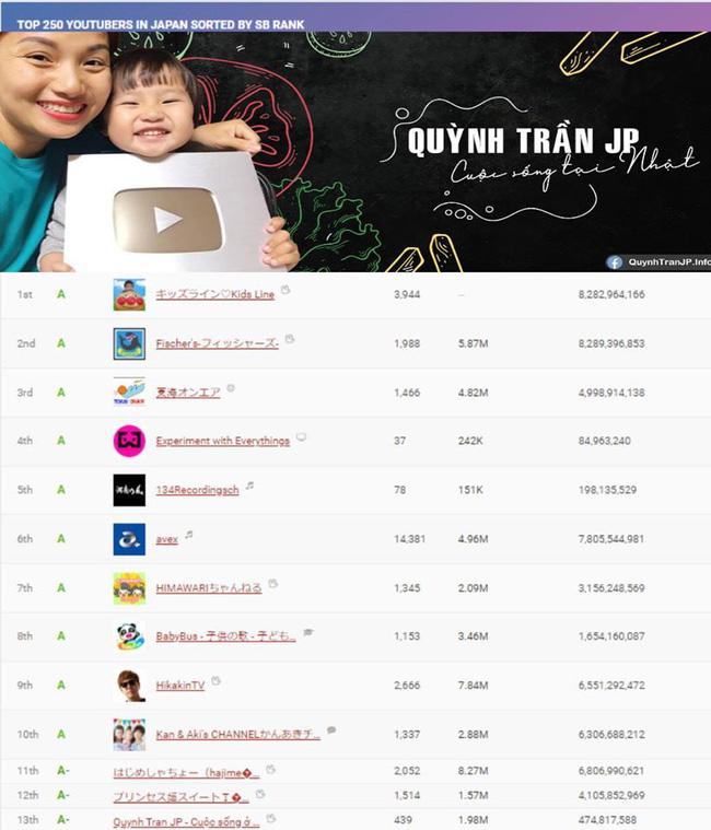 Bảng xếp hạng có tên Quỳnh Trần JP
