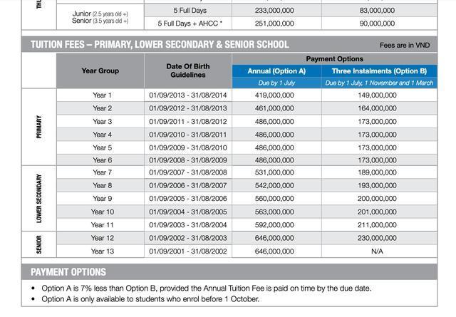 Sốc với mức học phí lên đến cả tỷ đồng/năm của các trường quốc tế ở TP.HCM 3