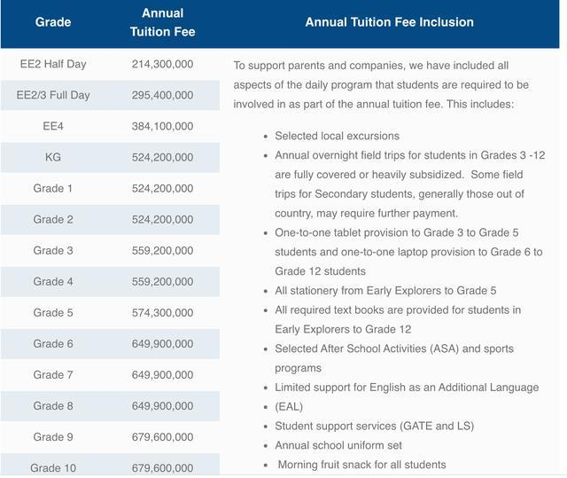 Sốc với mức học phí lên đến cả tỷ đồng/năm của các trường quốc tế ở TP.HCM 1