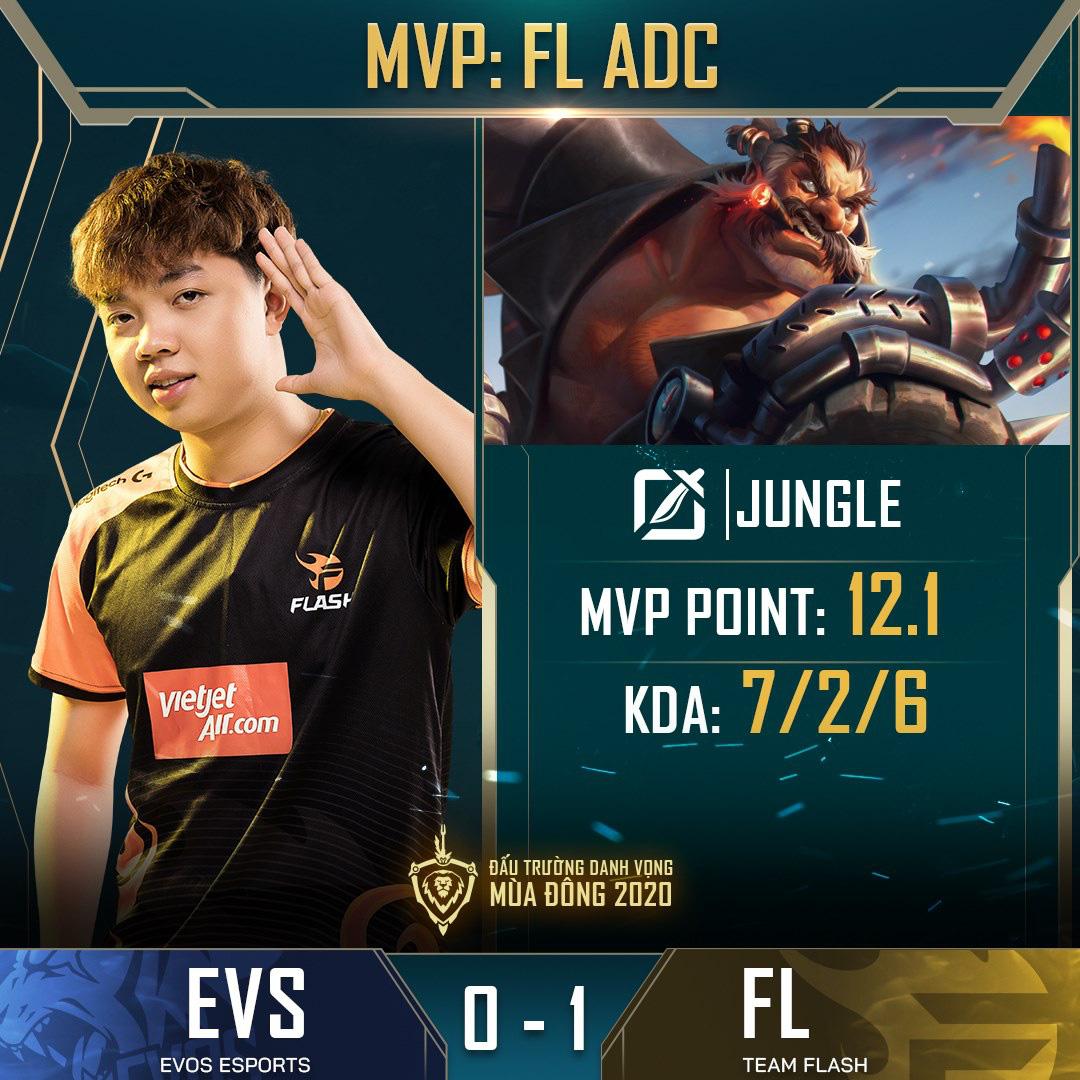 Đánh bại đối thủ yếu nhất ĐTDV mùa Đông 2020, Team Flash tìm lại được cảm giác chiến thắng sau hai thất bại liên tiếp 0