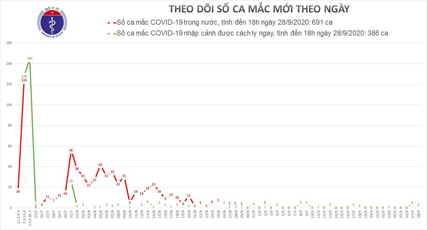 Thêm 3 ca mắc mới COVID-19 là người nhập cảnh, Việt Nam có 1.077 bệnh nhân 0