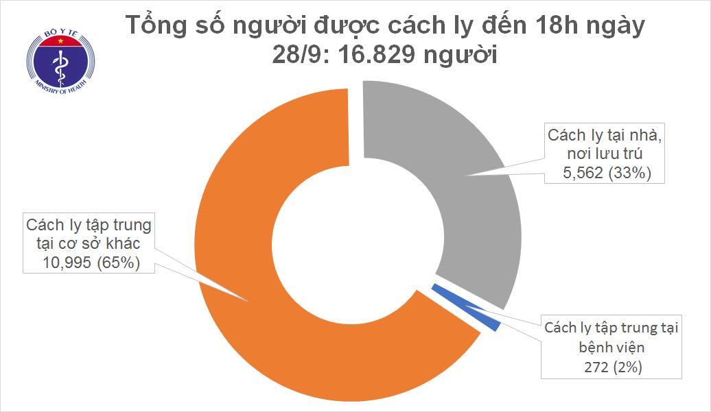 Thêm 3 ca mắc mới COVID-19 là người nhập cảnh, Việt Nam có 1.077 bệnh nhân 1