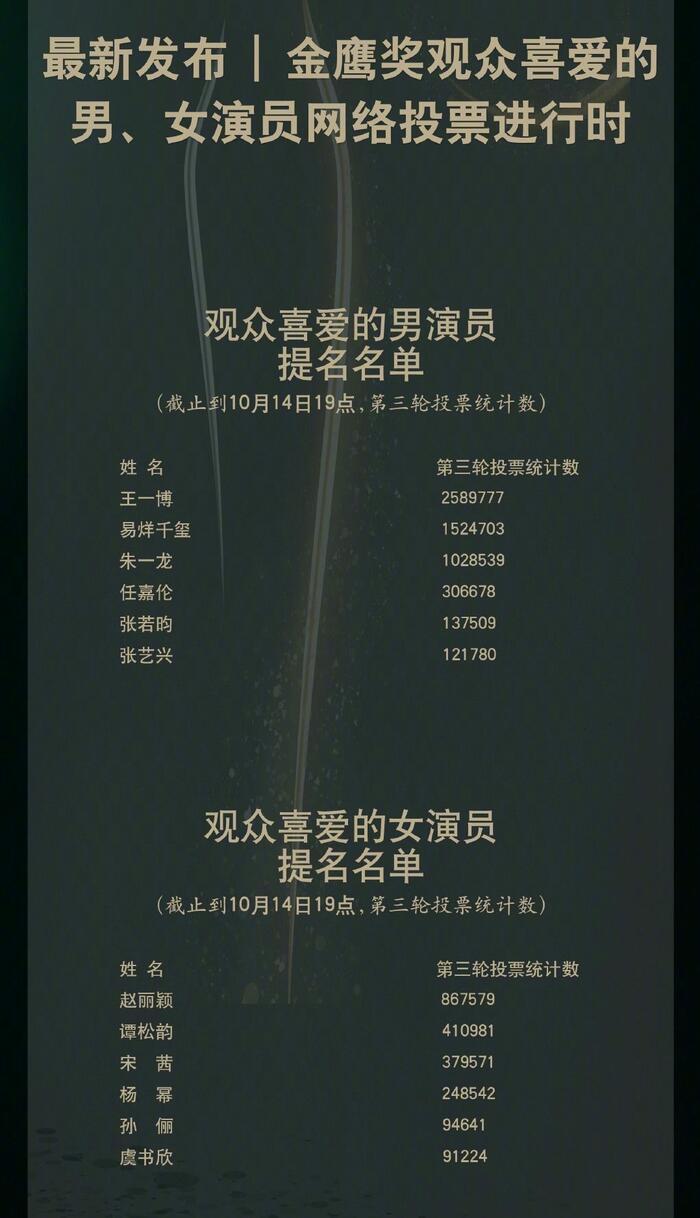 'Kim Ưng 2020' công bố Top 6 'Nam/nữ diễn viên được yêu thích nhất': Vương Nhất Bác - Triệu Lệ Dĩnh áp đảo số phiếu Dịch Dương Thiên Tỉ - Đàm Tùng Vận! 3