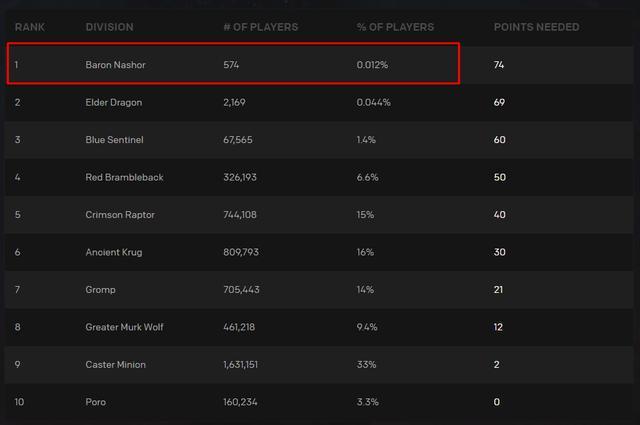 Chỉ có 574 game thủ dự giữ được dự đoán chính xác sau trận Tứ Kết giữa Suning và JD Gaming.