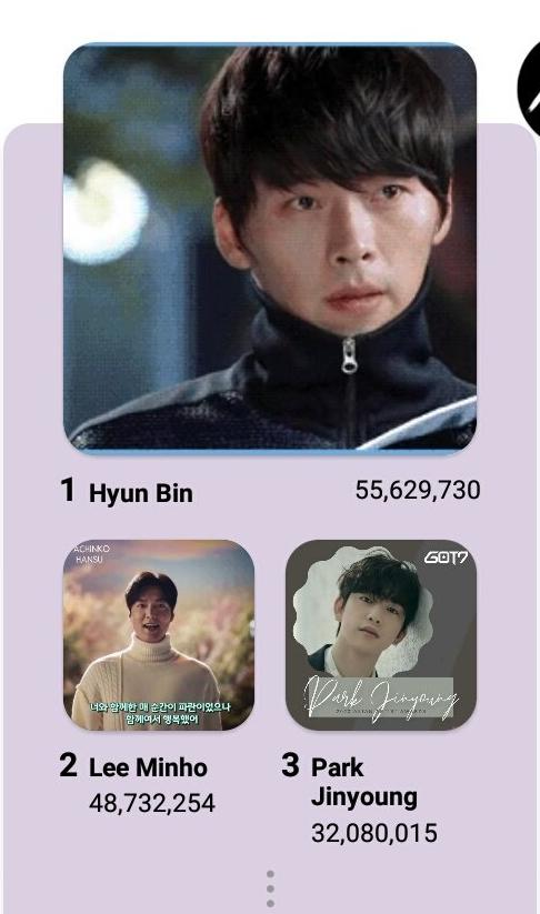 Hyun Bin bất ngờ lội ngược dòng trên bảng xếp hạng.