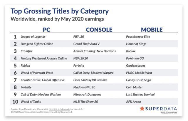 Bất chấp bị Call of Duty Mobile vượt mặt, PUBG Mobile vẫn đang nắm giữ điều ghê gớm mà phải rất lâu nữa mới có người vượt qua 1