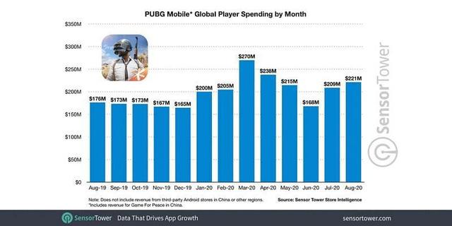 Doanh thu này tính cả phiên bản PUBG Mobile Trung Quốc