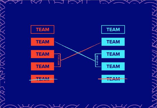 Đội đứng nhì của bảng này sẽ đối đầu với team đứng thứ 3 hoặc thứ 4 ở bảng còn lại để tranh vé tới vòng bảng chính thức của CKTG 2020