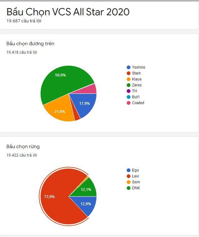 Người hâm mộ có thể biết số phiếu bầu và tỉ lệ sau khi tham gia khảo sát