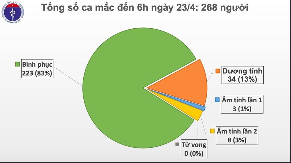 Sáng 23/4: Lần đầu tiên liên tiếp 1 tuần, Việt Nam không có ca mắc mới COVID-19