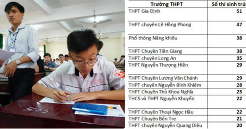 Đại học Bách khoa TP.HCM công bố danh sách những thí sinh trúng tuyển đầu tiên