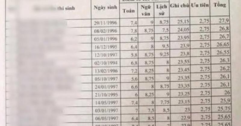 Bộ Công an vào cuộc xác minh điểm thi bất thường của 35 CSCĐ ở điểm thi Lạng Sơn