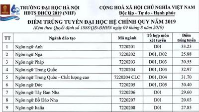 Điểm chuẩn năm 2019 của Đại học Hà Nội