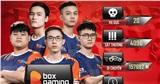 Bất ngờ rơi xuống top 4 nhưng BOX Gaming còn nguyên cơ hội vô địch trong ngày thi đấu cuối cùng CKTG PUBG Mobile