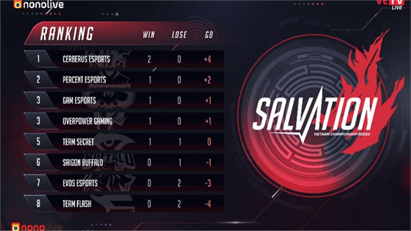 Đánh bại đương kim vô địch, Cerberus Esports chiếm số đông trong đội hình tiêu biểu VCS tuần 1