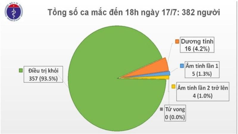 Thêm 1 chuyên gia người Nga mắc COVID-19, Việt Nam có 382 ca bệnh