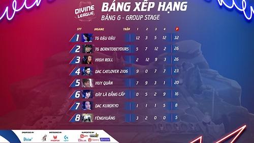 Bảng G Divine League: Team TG đại thắng, DAC Kurokyo đặc biệt ấn tượng với Đậu Đậu