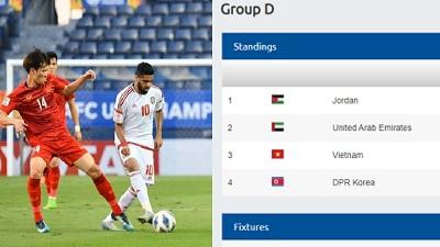 Nhầm lẫn nghiêm trọng: AFC xếp Việt Nam đứng sau UAE trên bảng xếp hạng bảng D giải U 23 châu Á