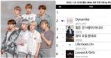 Vừa hoan hỉ 'ẵm cúp', Dynamite (BTS) lại bị soán ngôi vương Melon bởi cái tên chẳng ai ngờ