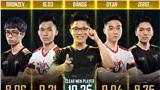 Giúp đội nhà hạ gục Team Flash, Lai Bâng trở thành game thủ xuất sắc nhất tuần 5 ĐTDV mùa Đông 2020